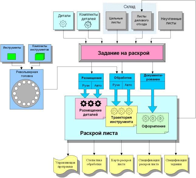 Схема работы программы